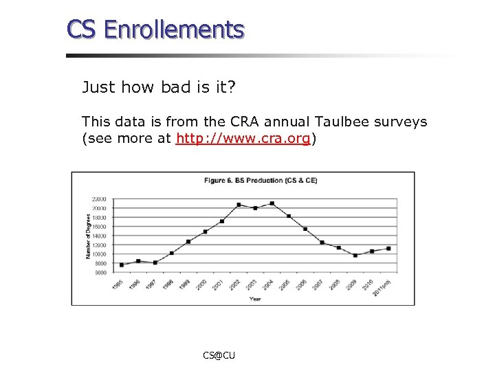 CS Enrollements Just how bad is it? This data is from the CRA annual