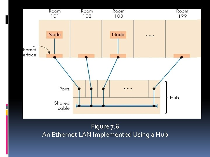 Figure 7. 6 An Ethernet LAN Implemented Using a Hub