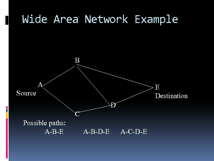 Wide Area Network Example B A E Destination Source D C Possible paths: A-B-E