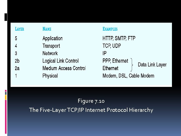 Figure 7. 10 The Five-Layer TCP/IP Internet Protocol Hierarchy