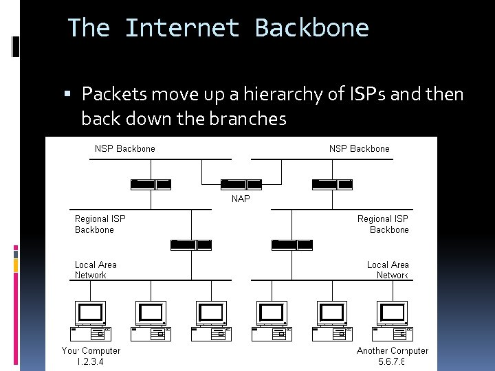 The Internet Backbone Packets move up a hierarchy of ISPs and then back down