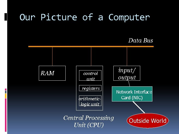 Our Picture of a Computer Data Bus RAM control unit registers arithmeticlogic unit Central