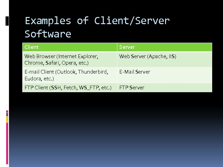 Examples of Client/Server Software Client Server Web Browser (Internet Explorer, Chrome, Safari, Opera, etc.