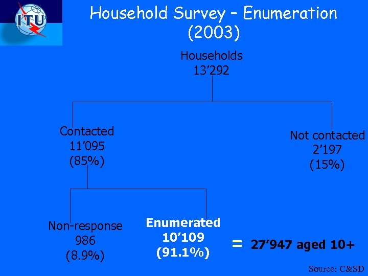 Household Survey – Enumeration (2003) Households 13' 292 Contacted 11' 095 (85%) Non-response 986