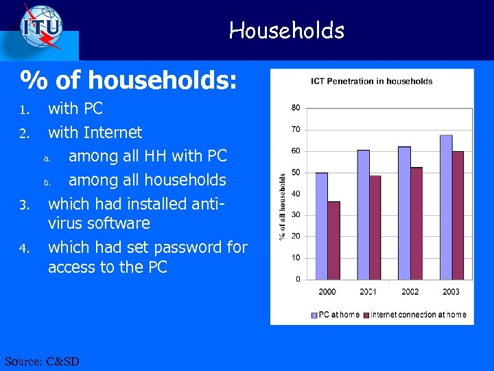Households % of households: 1. 2. 3. 4. with PC with Internet a. among