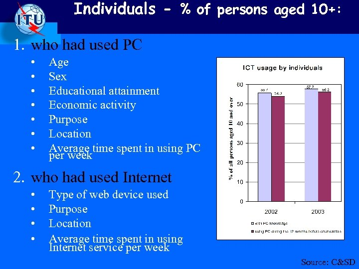 Individuals - % of persons aged 10+: 1. who had used PC • •
