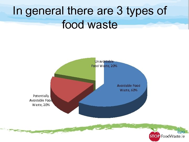 In general there are 3 types of food waste Unavoidable Food Waste, 20% Avoidable
