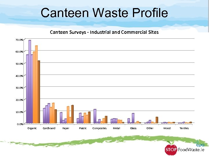 Canteen Waste Profile Canteen Surveys - Industrial and Commercial Sites 70. 0% 60. 0%