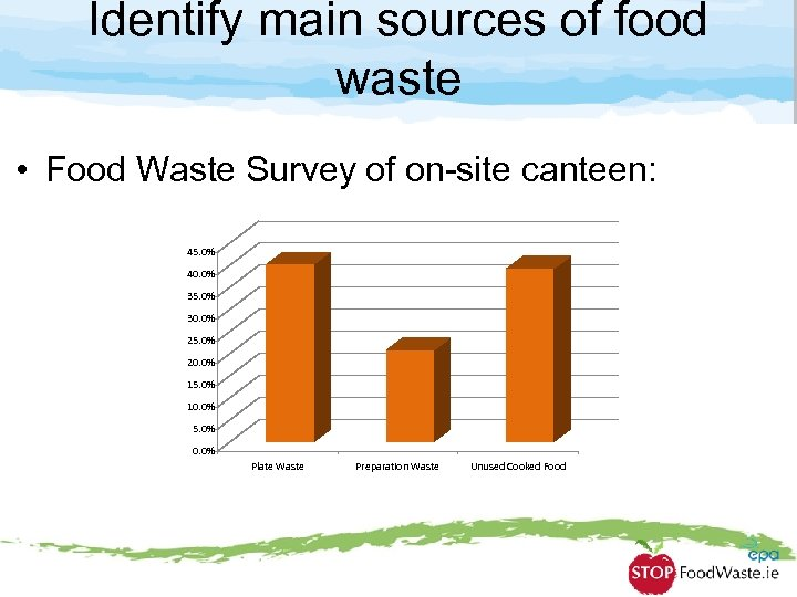 Identify main sources of food waste • Food Waste Survey of on-site canteen: 45.
