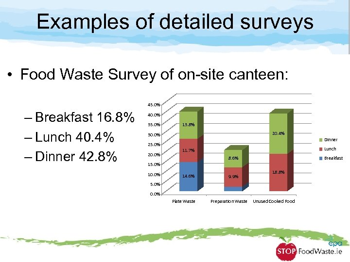 Examples of detailed surveys • Food Waste Survey of on-site canteen: 45. 0% –