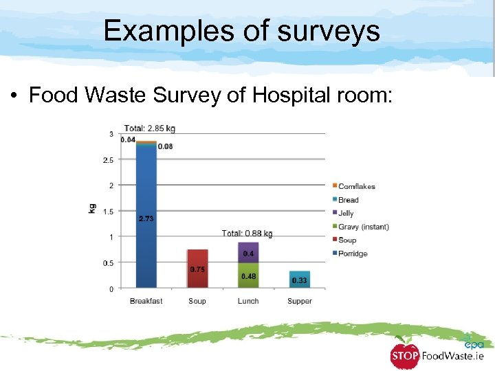 Examples of surveys • Food Waste Survey of Hospital room: