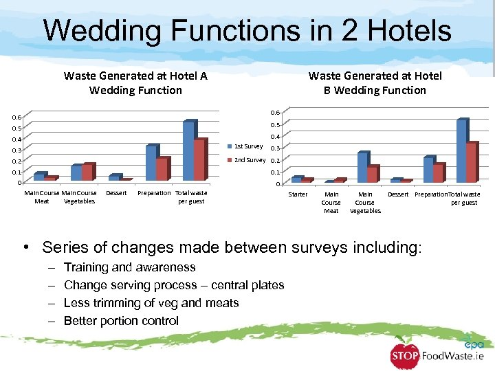 Wedding Functions in 2 Hotels Waste Generated at Hotel A Wedding Function Waste Generated