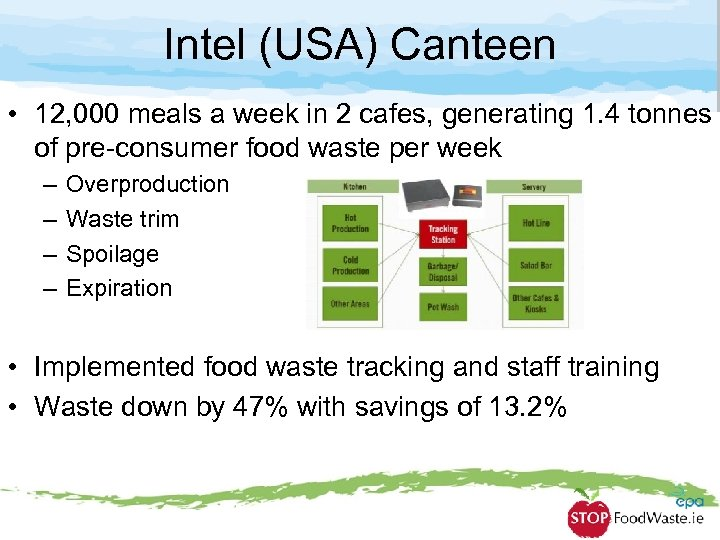 Intel (USA) Canteen • 12, 000 meals a week in 2 cafes, generating 1.