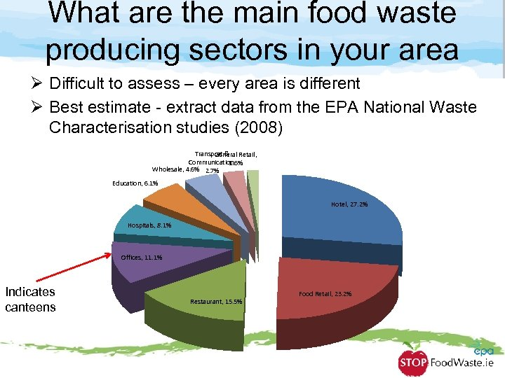 What are the main food waste producing sectors in your area Ø Difficult to