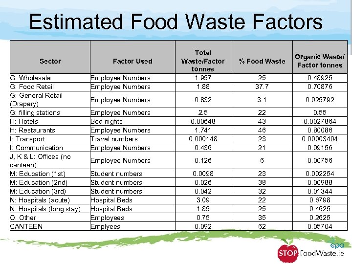 Estimated Food Waste Factors Sector Factor Used G: Wholesale G: Food Retail G: General