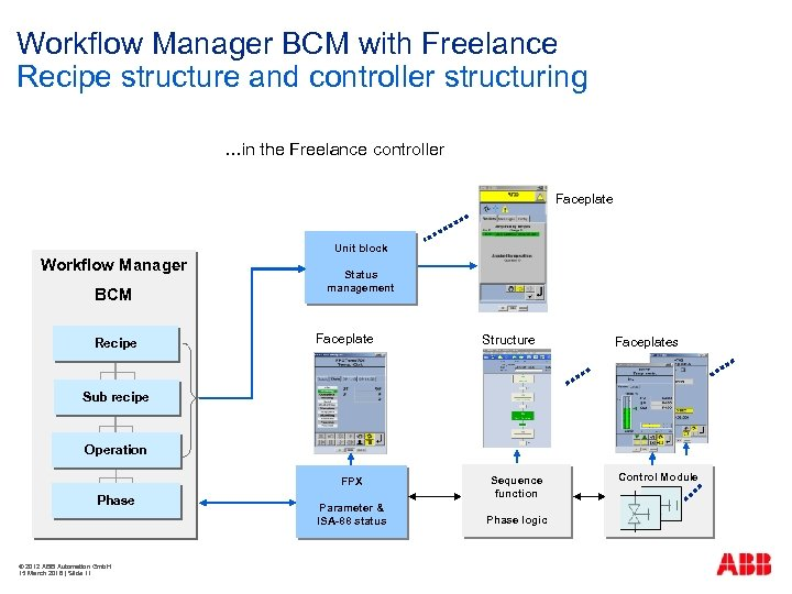 Workflow Manager BCM with Freelance Recipe structure and controller structuring …in the Freelance controller