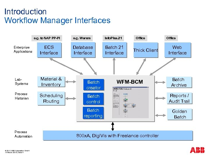 Introduction Workflow Manager Interfaces e. g. to SAP PP-PI Enterprise Applications ECS Interface Lab.
