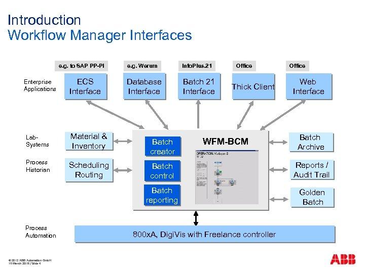 Introduction Workflow Manager Interfaces e. g. to SAP PP-PI Enterprise Applications ECS Interface Lab.