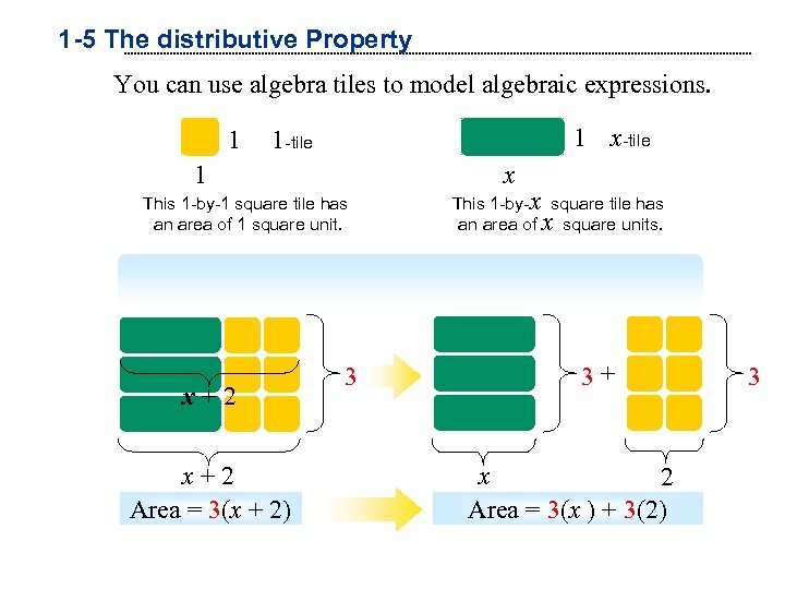 1 -5 The distributive Property You can use algebra tiles to model algebraic expressions.