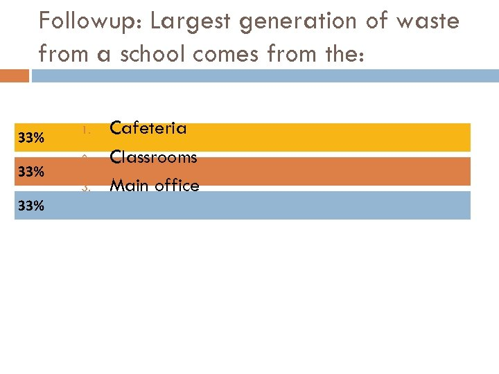 Followup: Largest generation of waste from a school comes from the: 1. 2. 3.