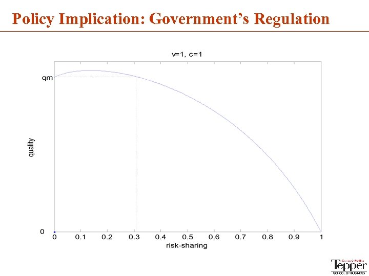 Policy Implication: Government's Regulation
