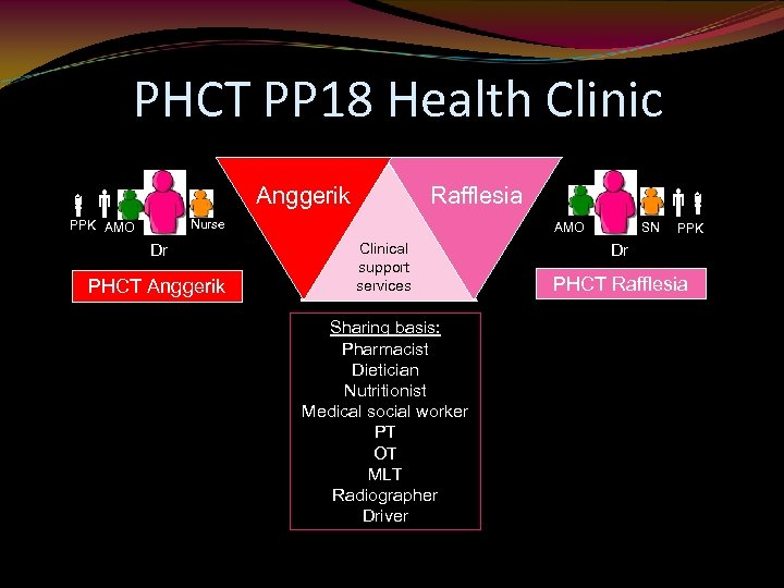 PHCT PP 18 Health Clinic Anggerik Rafflesia Nurse PPK AMO Dr PHCT Anggerik AMO