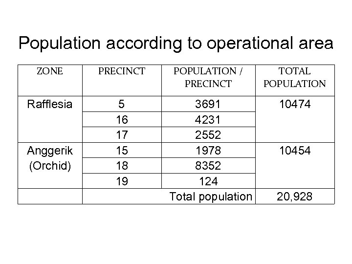 Population according to operational area ZONE PRECINCT POPULATION / PRECINCT TOTAL POPULATION Rafflesia 5