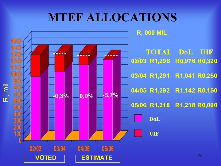 MTEF ALLOCATIONS R, 000 MIL TOTAL Do. L UIF 02/03 R 1, 296 R
