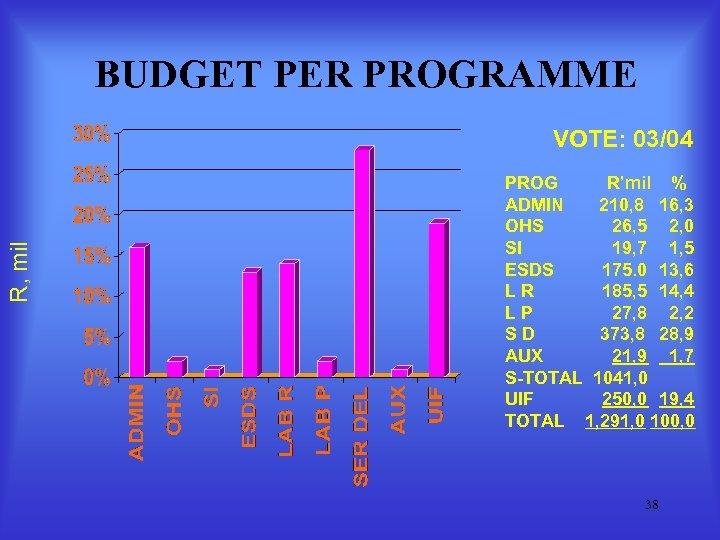 BUDGET PER PROGRAMME R, mil VOTE: 03/04 PROG R'mil % ADMIN 210, 8 16,