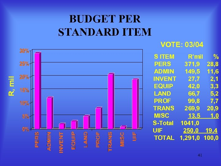 BUDGET PER STANDARD ITEM R, mil VOTE: 03/04 S ITEM R'mil % PERS 371,