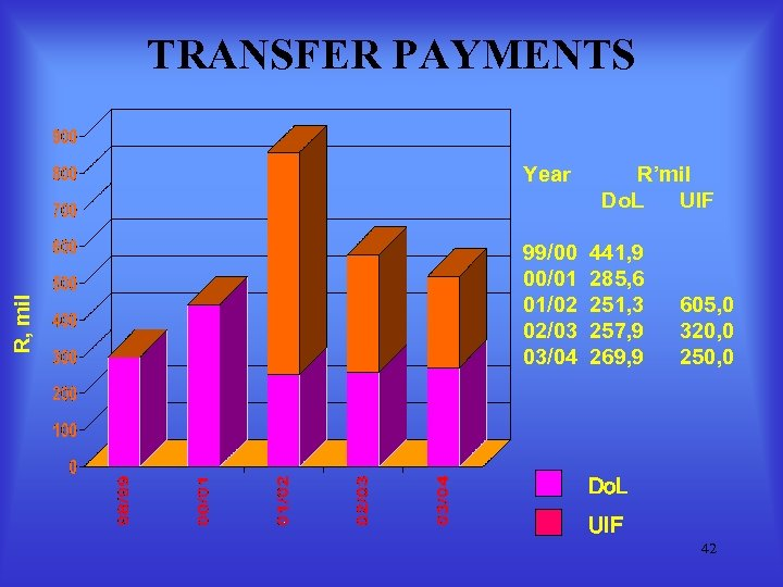 TRANSFER PAYMENTS R, mil Year 99/00 00/01 01/02 02/03 03/04 R'mil Do. L UIF