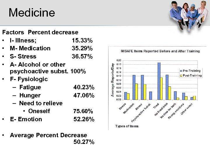 Medicine Factors Percent decrease • I- Illness; 15. 33% • M- Medication 35. 29%