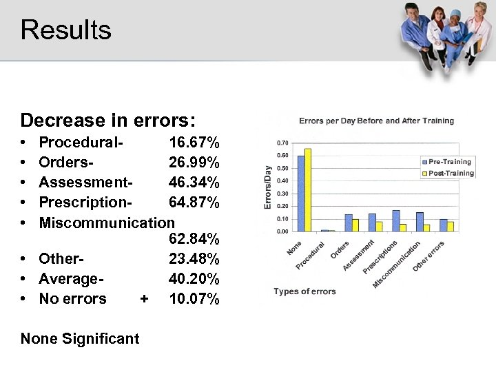 Results Decrease in errors: • • • Procedural 16. 67% Orders 26. 99% Assessment