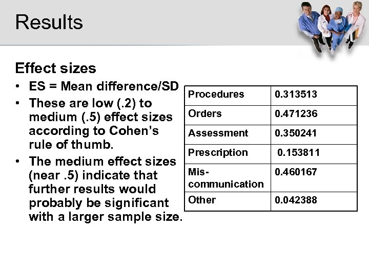 Results Effect sizes • ES = Mean difference/SD • These are low (. 2)