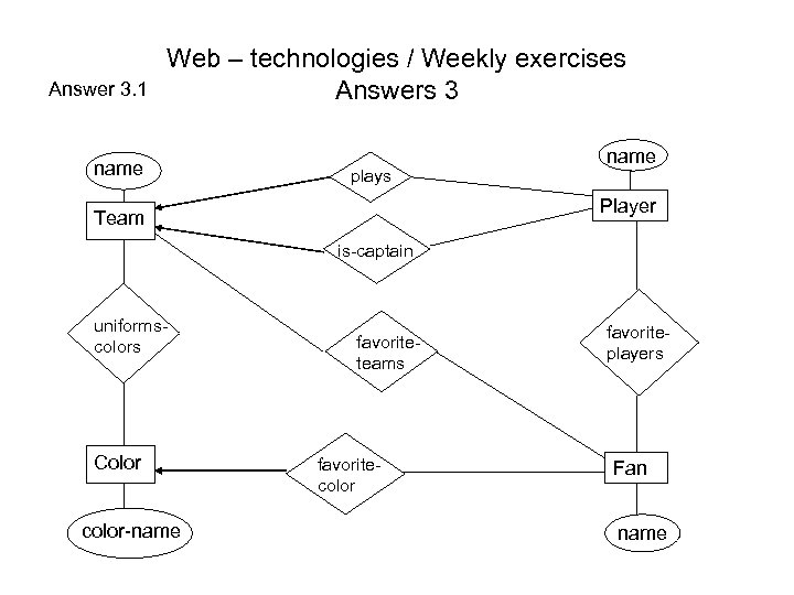 Answer 3. 1 Web – technologies / Weekly exercises Answers 3 name plays name