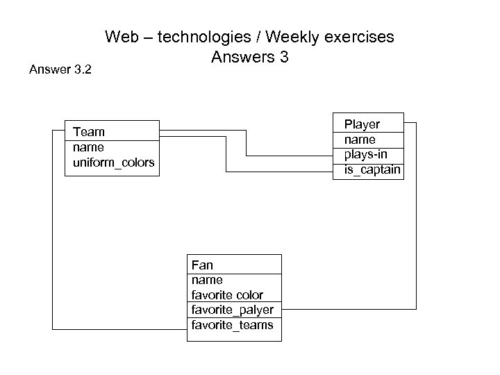 Answer 3. 2 Web – technologies / Weekly exercises Answers 3 Player name plays-in