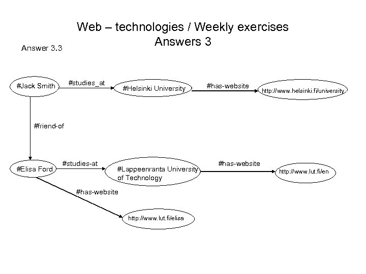 Web – technologies / Weekly exercises Answers 3 Answer 3. 3 #studies_at #Jack Smith