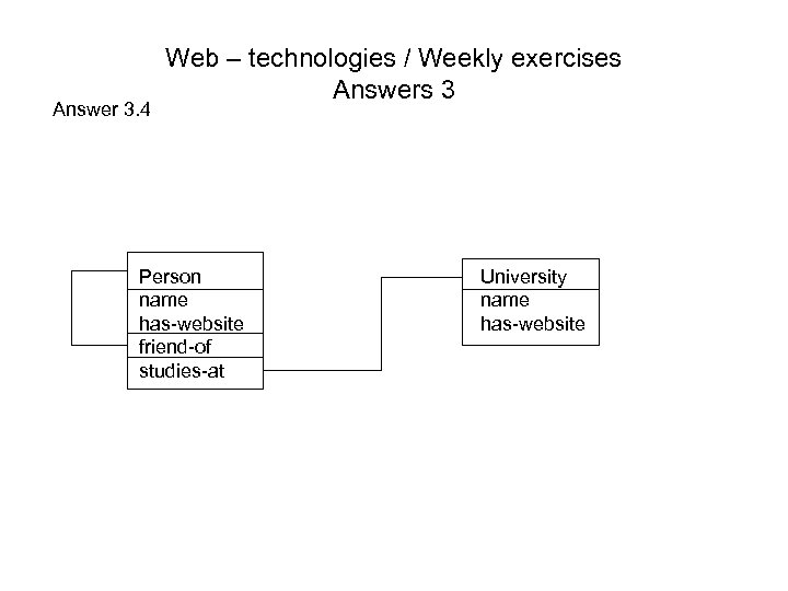 Answer 3. 4 Web – technologies / Weekly exercises Answers 3 Person name has-website