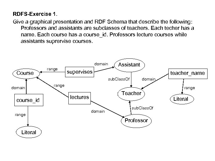 RDFS-Exercise 1. Give a graphical presentation and RDF Schema that describe the following: Professors