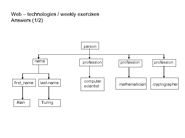 Web – technologies / weekly exercises Answers (1/2) person name first_name Alan last-name Turing