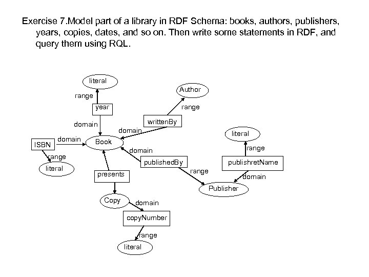 Exercise 7. Model part of a library in RDF Schema: books, authors, publishers, years,