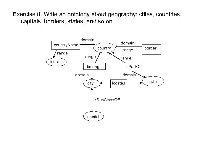 Exercise 8. Write an ontology about geography: cities, countries, capitals, borders, states, and so