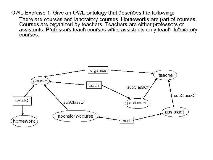 OWL-Exercise 1. Give an OWL-ontology that describes the following: There are courses and laboratory