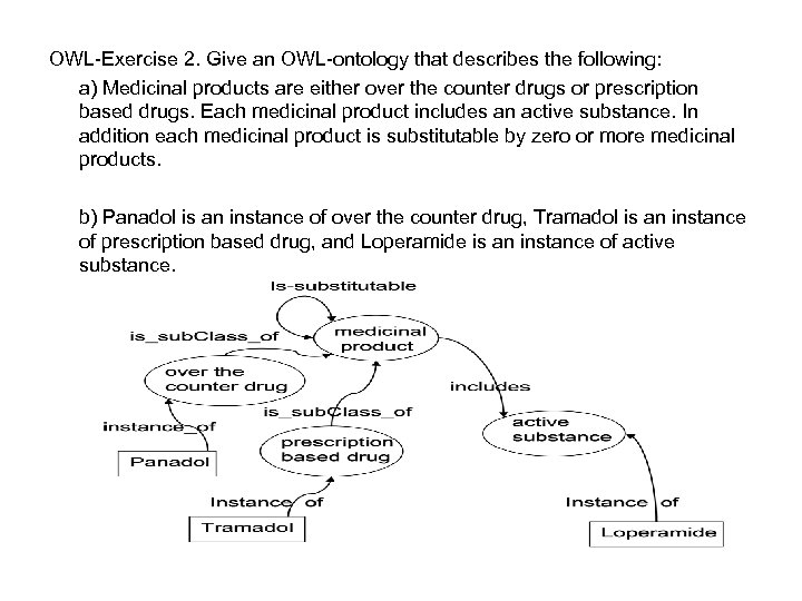 OWL-Exercise 2. Give an OWL-ontology that describes the following: a) Medicinal products are either