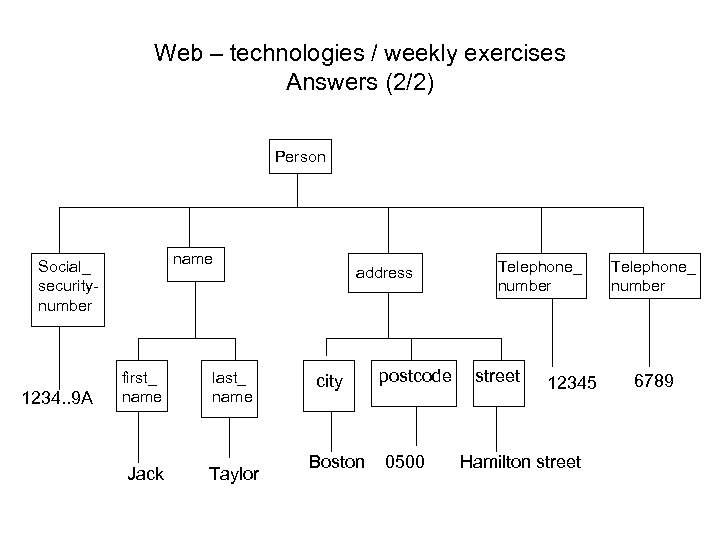 Web – technologies / weekly exercises Answers (2/2) Person name Social_ securitynumber 1234. .