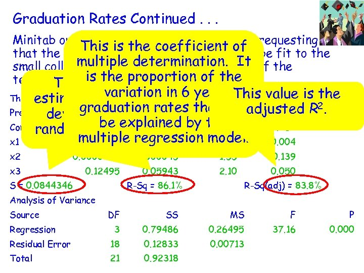 Graduation Rates Continued. . . Minitab output from a regression command requesting This =