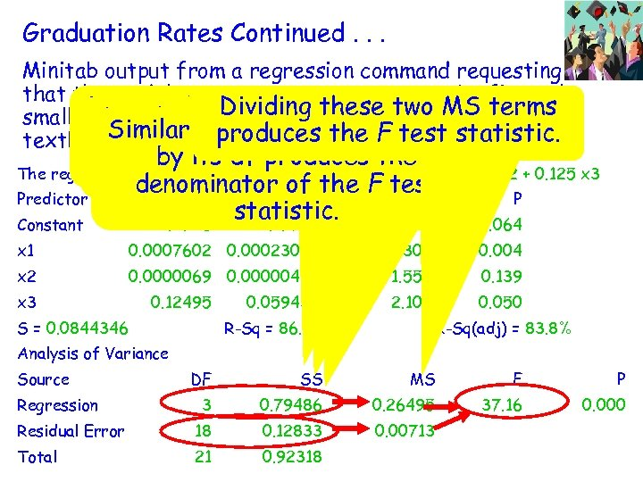 Graduation Rates Continued. . . Minitab output from a regression command requesting that the
