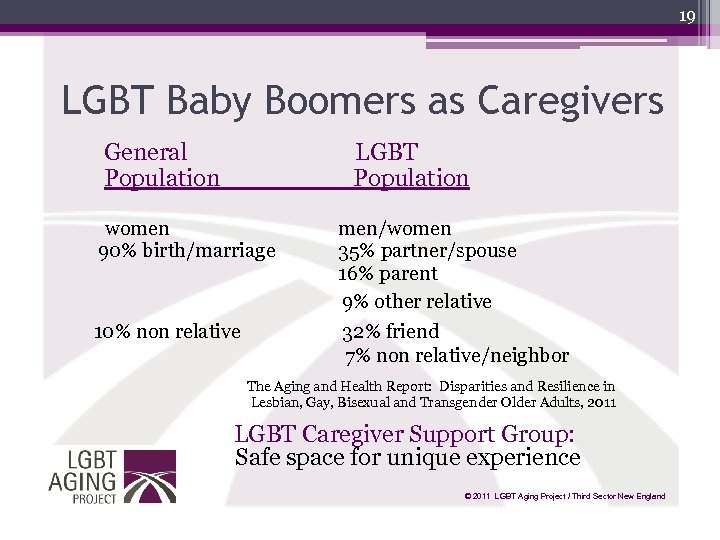 19 LGBT Baby Boomers as Caregivers General Population LGBT Population women 90% birth/marriage 10%