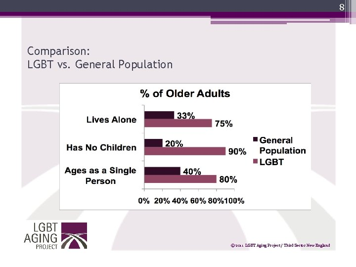 8 Comparison: LGBT vs. General Population © 2011 LGBT Aging Project / Third Sector