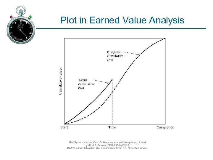Plot in Earned Value Analysis Work Systems and the Methods, Measurement, and Management of
